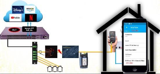 Diagrama-2-Emulador-ONT-GPON